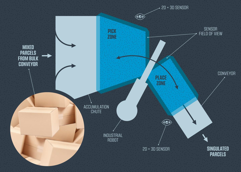 PickOne Implementation Diagram